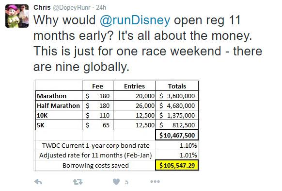 runDisney numbers